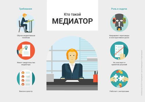 медиация3